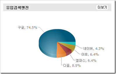 stat from daum web inside 2008-01-14