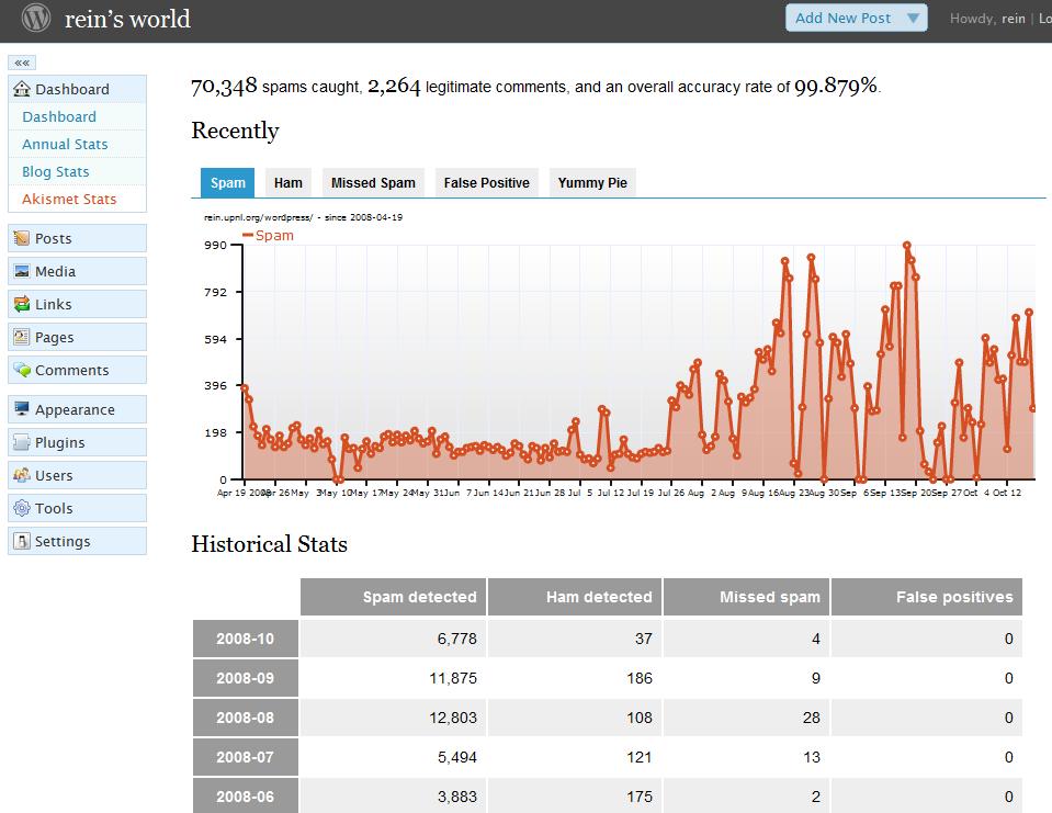 WP 2.7 Akismet Stat Page