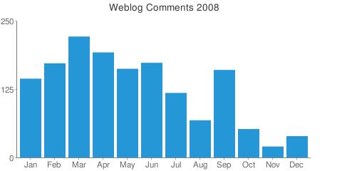 Comments statistics 2008