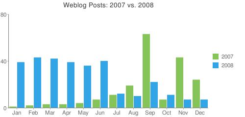 comparsion_2007_2008