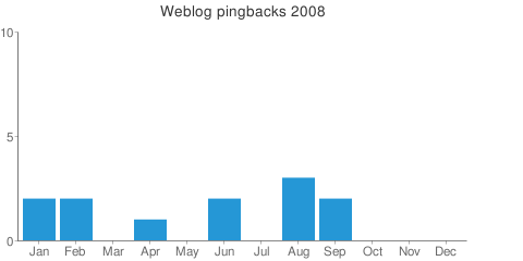 pingbacks_stat_2008