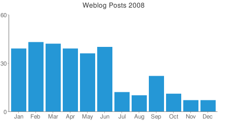 Posts statistics 2008