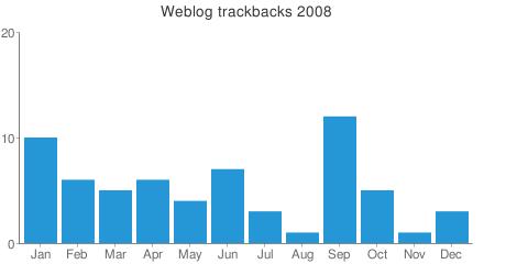 trackbacks_stat_2008