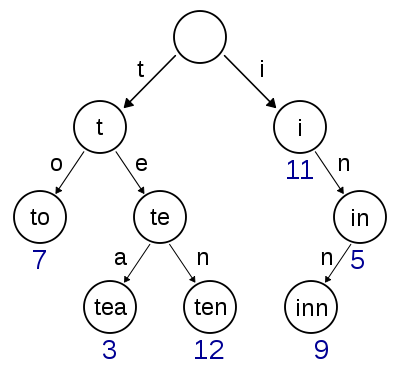 linked trie example