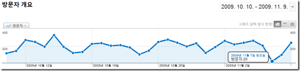 analytics_sep_2009