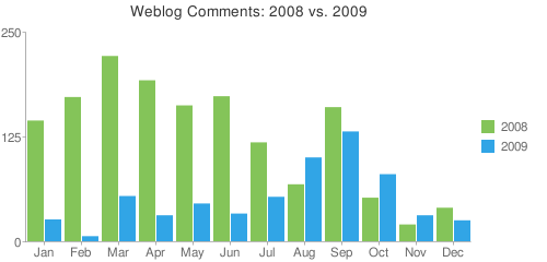 reins_world_2009_stats_comments_vs_2008