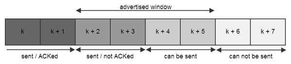 TCP_Sliding_Windows
