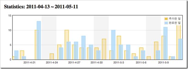 omnifocus-result-2011-05-09