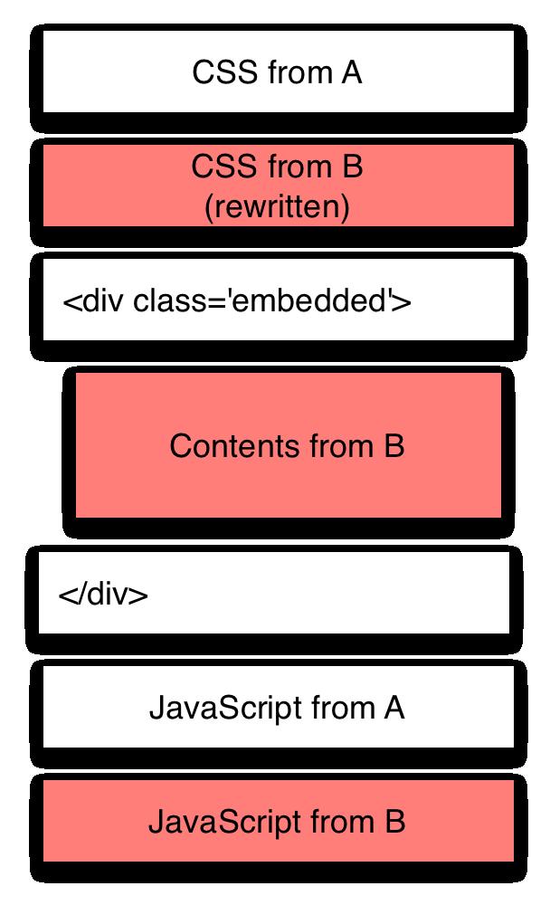 rewrite-html