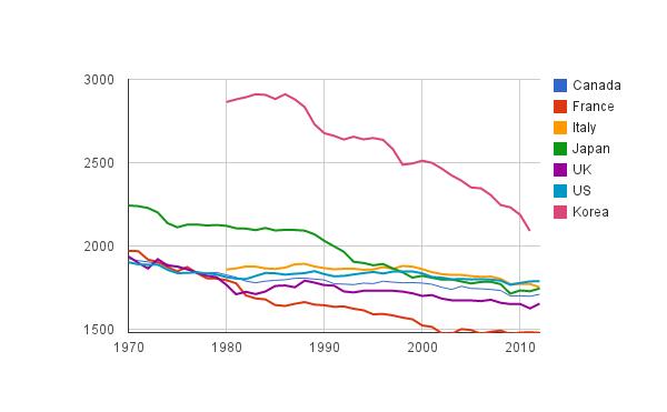 국가별 연간 근로시간 (1500)