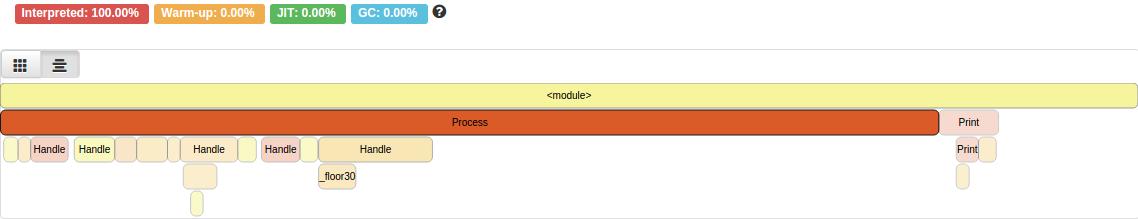 Python 2.7 + ujson 실행 결과