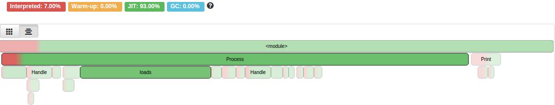 PyPy 4.0.1 실행 결과